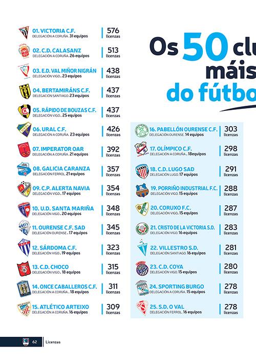 50-Clubs-con-más-Licencias-de-la-FGF