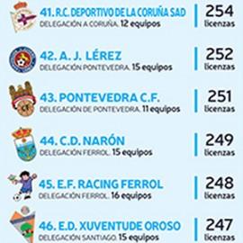 O CD Narón foi o club número 44 de Galicia con máis licencias FGF na 2015/16.